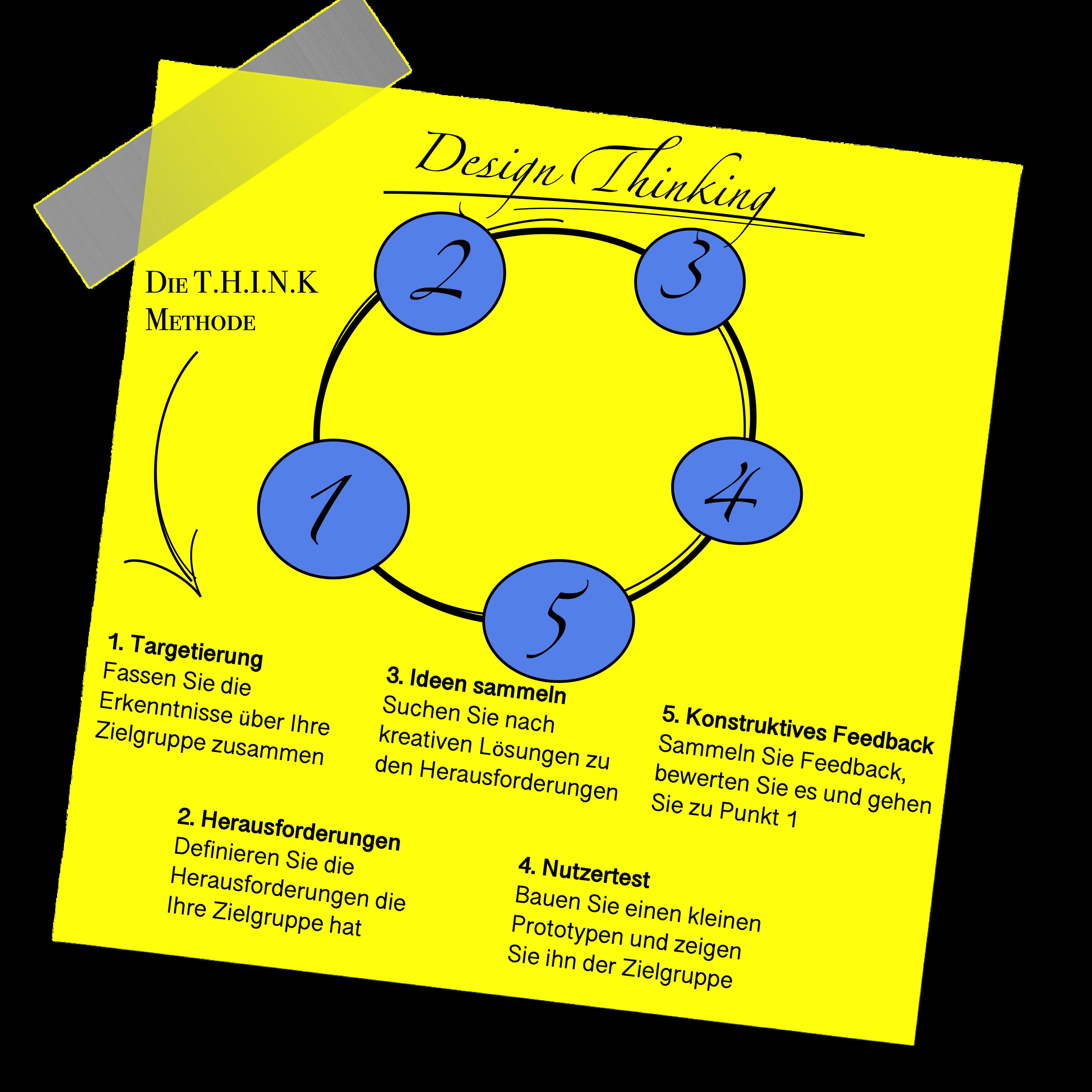 Design Thinking mit der Think-Methode